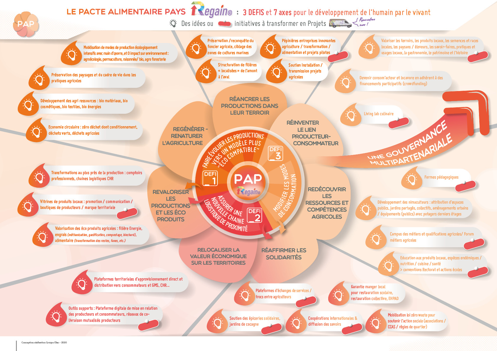 Pacte Alimentaire Pays